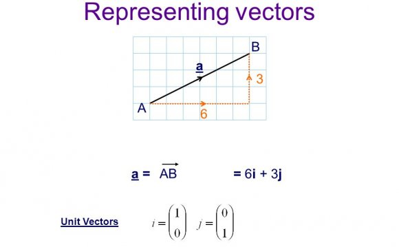 Presentation Vect