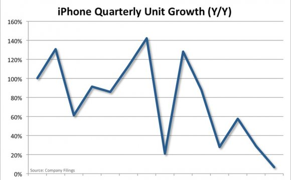 Chart of the day shows iPhone