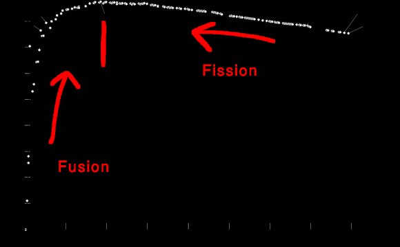 Nuclear fusion reaction in
