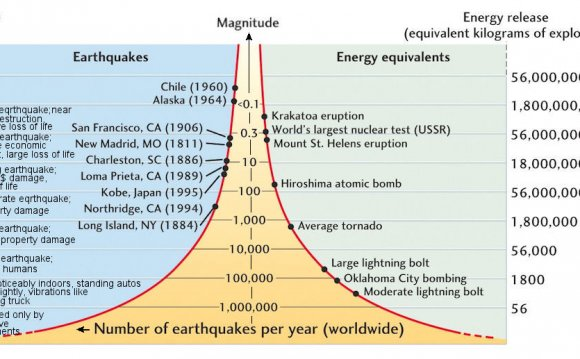 The Richter scale is used to
