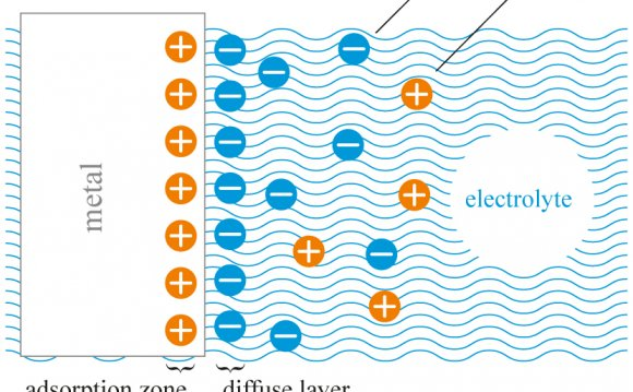 Distribution of ions in