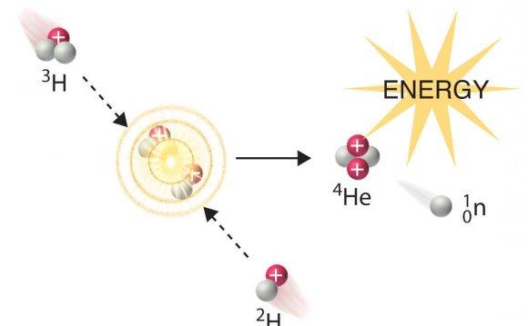 Figure 21.6.4 Nuclear Fusion