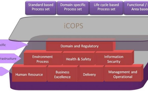 The iCOPS Advantage