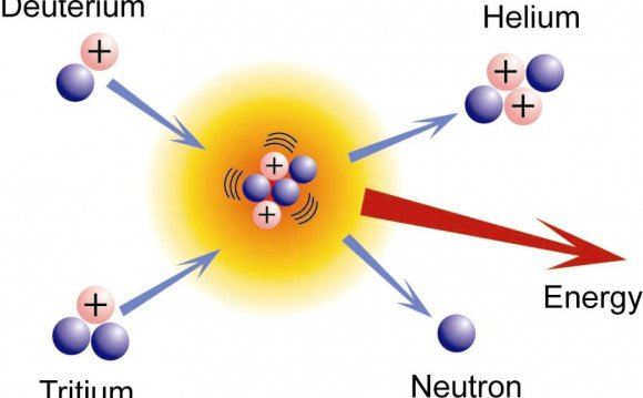 Nuclear fusion between