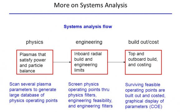 More on Systems Analysis