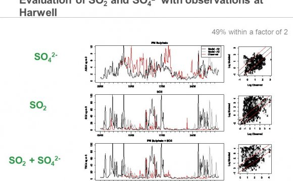 Evaluation of SO 2 and SO 4 2