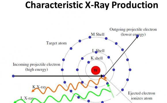 Characteristic X-Ray