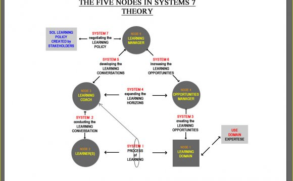 Systems algorithm