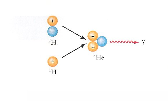 Fusion of Hydrogen into Helium