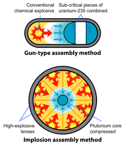 250px-Fission_bomb_assembly_methods.svg.png