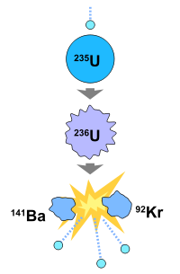 200px-Nuclear_fission_svg.png