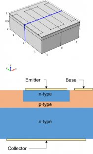 A schematic depicting the geometry and structure of the bipolar transistor device.
