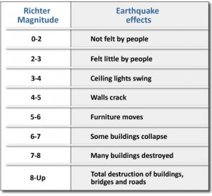 Earthquake effects table