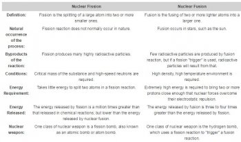 Fission_Vs_Fusion