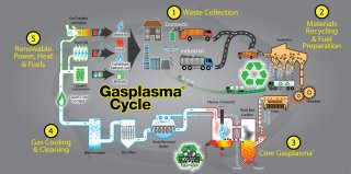 Gasplasma-Cycle-Diagram_0712_FINAL