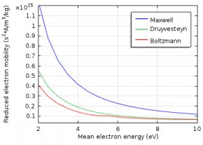 Graph shows reduced electron mobility.