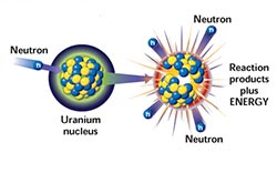 what is the science behind nuclear energy. Black Bedroom Furniture Sets. Home Design Ideas