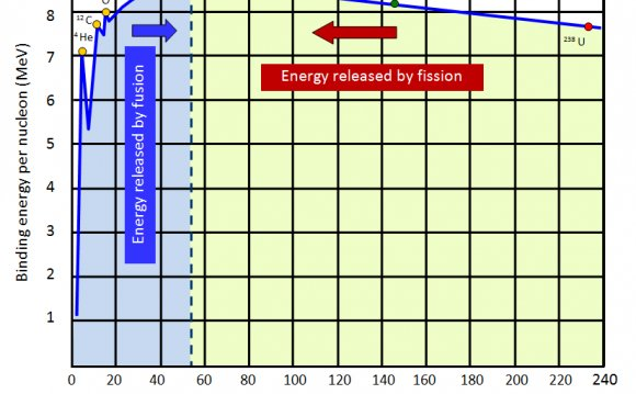 Fission VS fusion energy