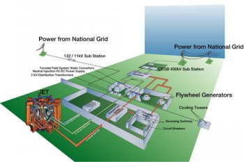 picture of JET power supplies and their connection to the National Grid