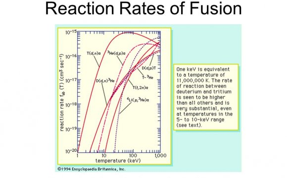 Thermonuclear fusion reaction