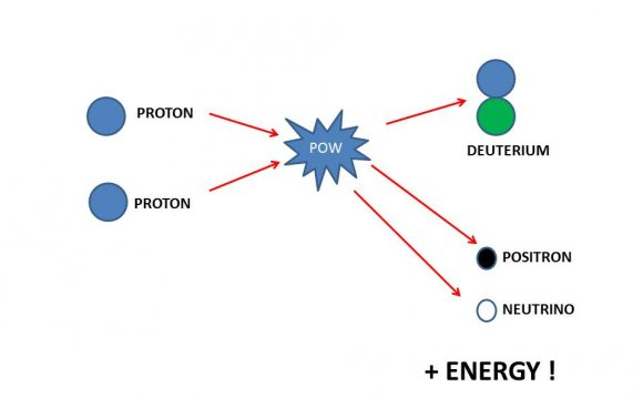 Atomic fusion definition