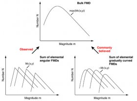 The bulk FMD is the sum of elemental angular FMDs