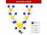 Definition of fusion reaction