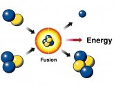 What is nuclear fusion reaction?